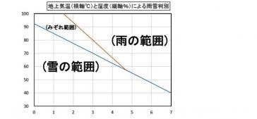 気象グラフ