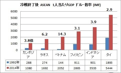 ASEAN GDP伸び率