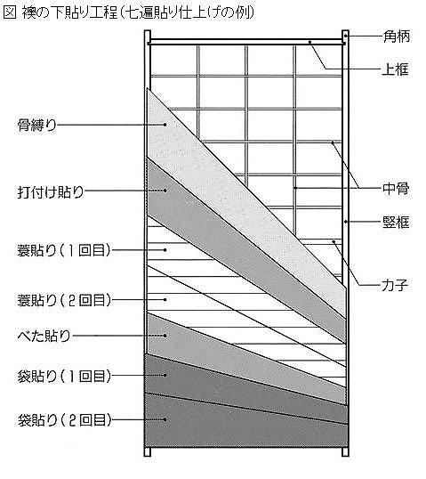 ふすま構造