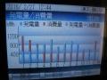 H28.2.27発電・消費量(2013年)@IMG_7982