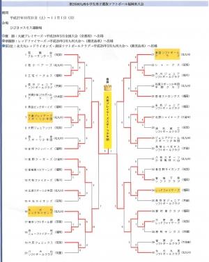 北九州県大会結果