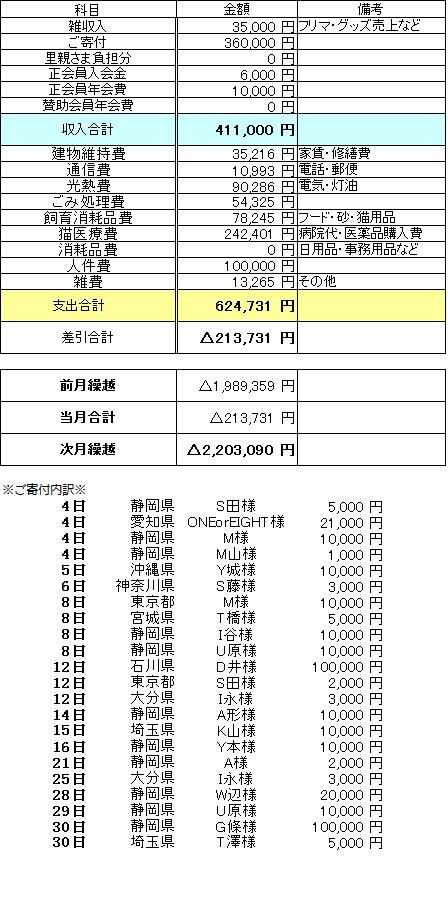 収支2016年1月