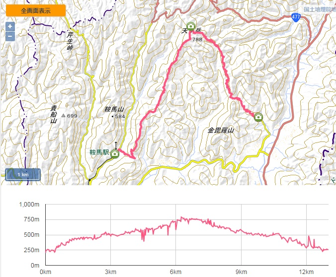 天ヶ岳ログ2