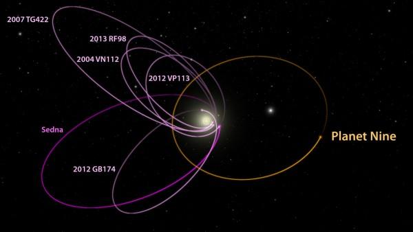 planet-9-evidence-minor-planets-e1453321823426.jpg