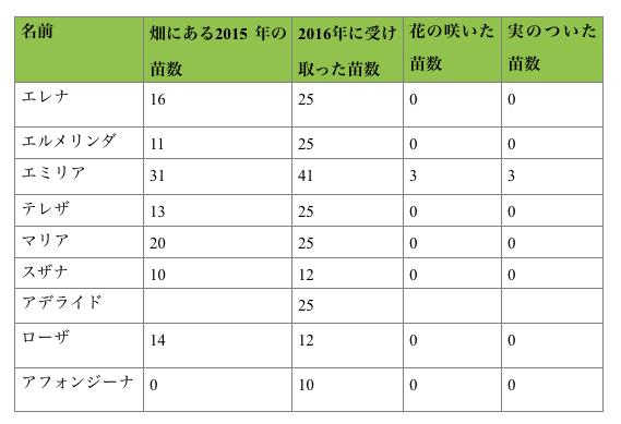 苗の数グラフ