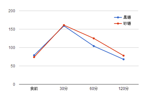 黒糖砂糖グラフ
