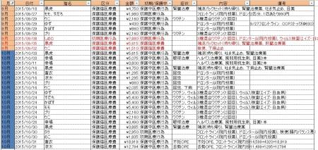 201509-10医療費