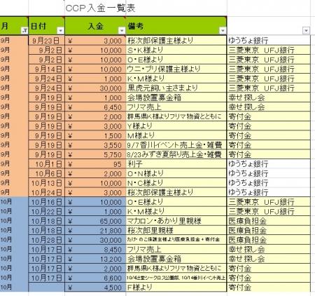 201509-10寄付金・収入