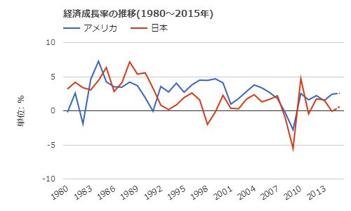 日米経済成長率推移