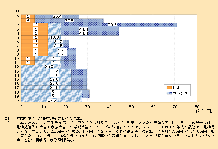 日本・フランスにみる家族給付(年額)の比較
