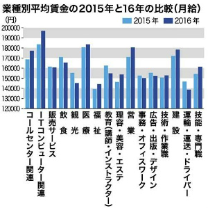 CcbqSSaUUAA2rBm県内月収16万1575円 「賃金の底上げ順調」