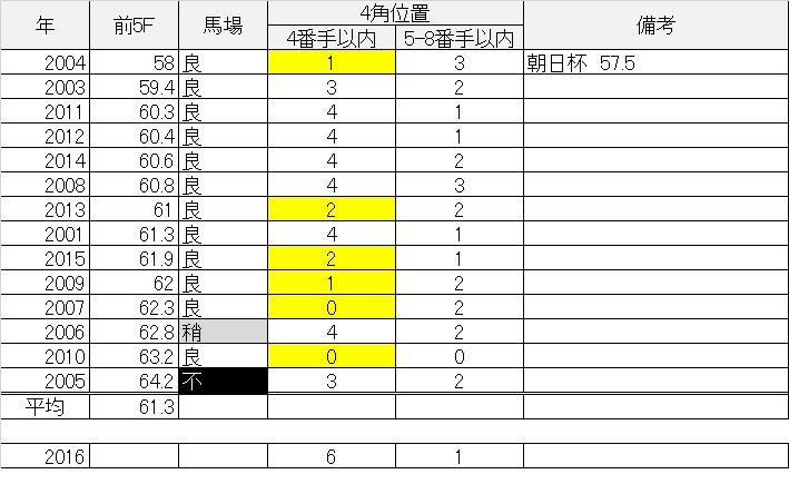 京成杯01