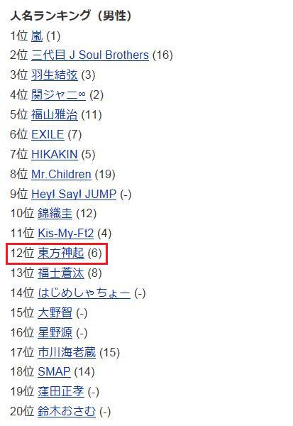yahoo ranking-man