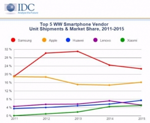 IDC_WW_smartphone-vendor_top5_2011-15_image.jpg