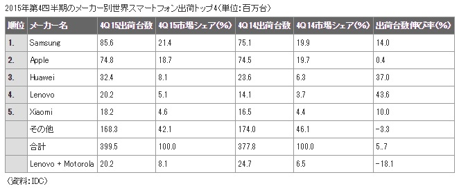 IDC_WW_smartphone-vendor_top5_2015_4Q_image.jpg