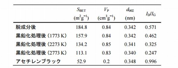 Tohoku-Univ_polus-carbon_calactor_image1.jpg