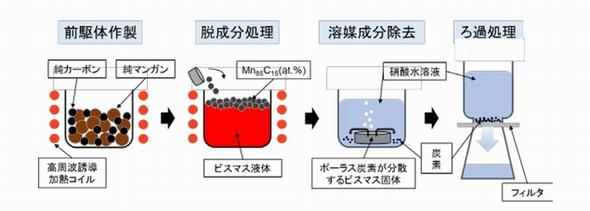 Tohoku-Univ_polus-carbon_process_image1.jpg