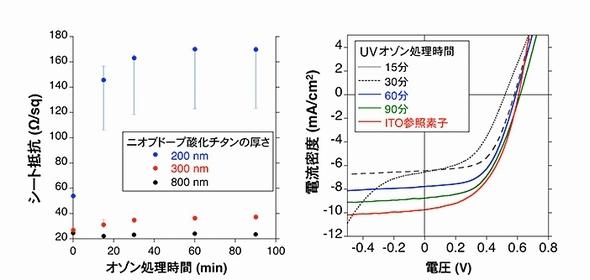 Tokyo-univ_TiO2-Nb_solar-cell_image3.jpg
