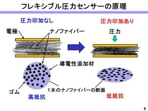 tokyo-univ_flex_press-sensing_sensor_image2.jpg