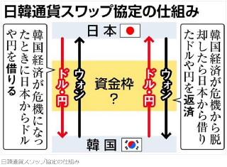 日韓通貨スワップ協定の仕組み