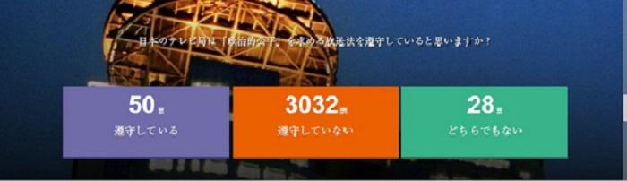 日本のテレビ局は「政治的公平」を求める放送法を遵守していると思いますか?遵守していない 3032