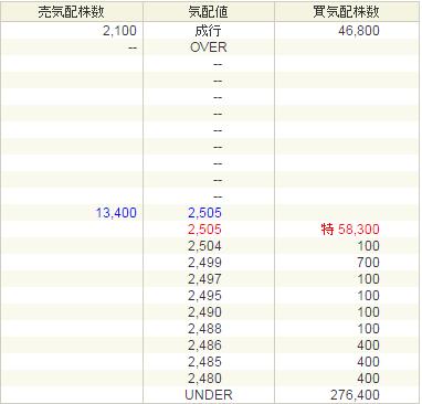 マイネット(3928)IPOストップ高来た!
