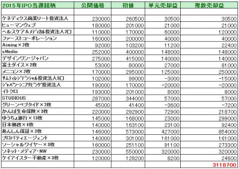 2015年のIPO利益は311万円だった!