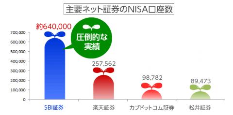 NISA口座数比較 SBI証券