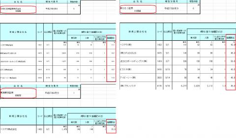 東海東京証券のIPO配分傾向
