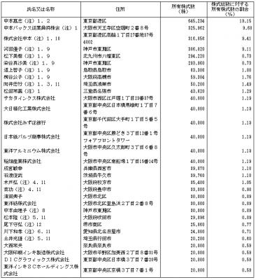 中本パックス(7811)IPOベンチャーキャピタルと株主構成