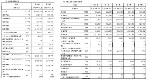 ヨシムラ・フード・ホールディングス(2884)IPO