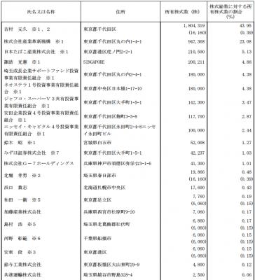ヨシムラ・フード・ホールディングス(2884)IPO株主の状況