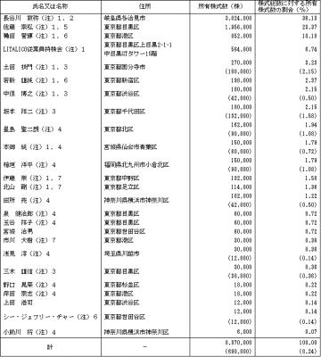 LITALICO(6187)IPO株主とロックアップ