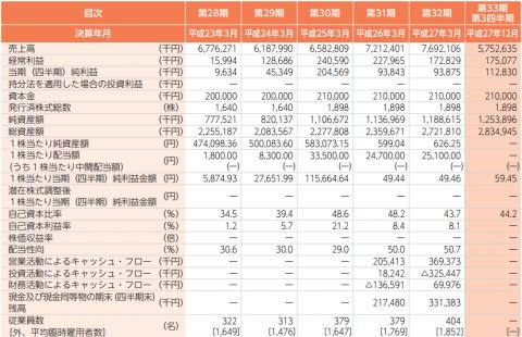富士ソフトサービスビューロ(6188)IPO評判と分析