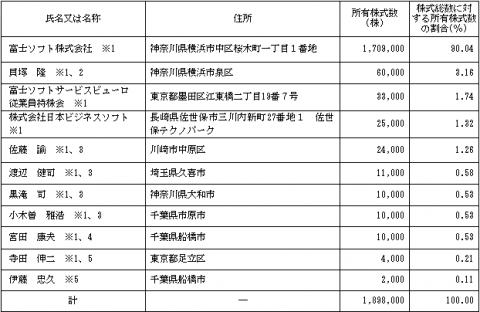 富士ソフトサービスビューロ(6188)IPOロックアップと株主