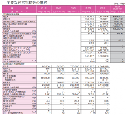 アカツキ(3932)IPO新規上場承認