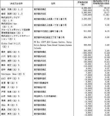 アカツキ(3932)IPO評判とロックアップ