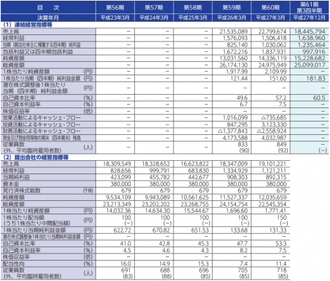 イワキ(6237)IPO評判と売上分析