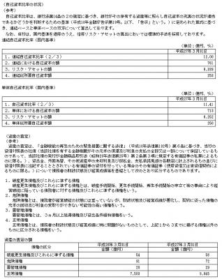 富山第一銀行(7184)自己資本比率と資産価値