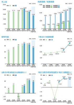 昭栄薬品(3537)IPO初値予想と業績の推移
