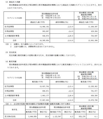 昭栄薬品(3537)IPO販売実績と生産