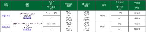 松井証券のIPO取扱い