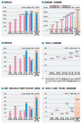 ヒロセ通商(7185)IPOの業績と人気