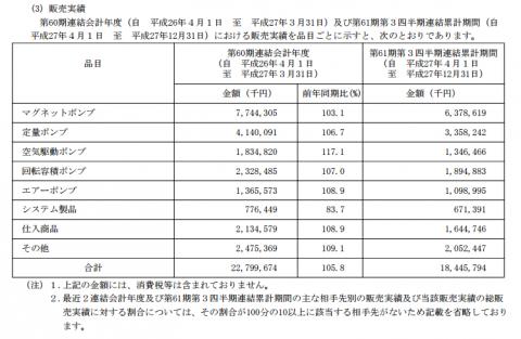 イワキ(6237)IPO販売実績と業績動向