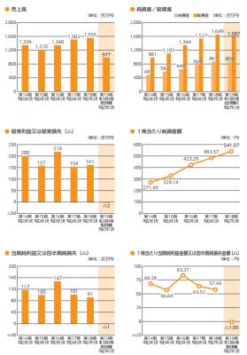 チエル(3933)IPO業績と販売利益