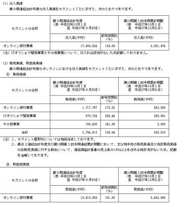 エボラブルアジア(6191)IPO初値予想と取引先