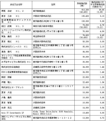 エディア(3935)IPOロックアップと株主状況