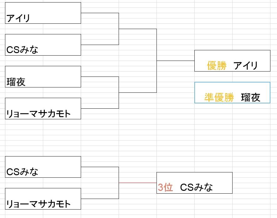 2016無制限大会決勝トーナメント