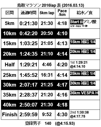 鳥取マラソン2016lap表(20160313)-2016y03m09d_151419210