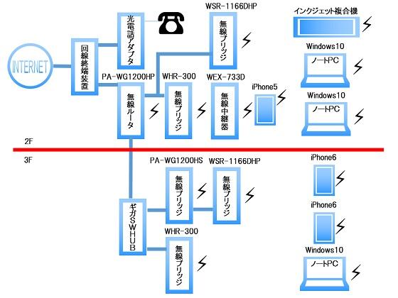 無線LAN3